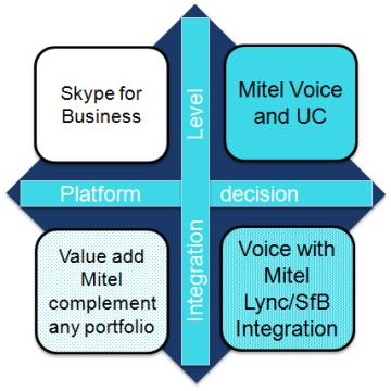 Mitel MiVoice MX-ONE a Microsoft Skype for Business