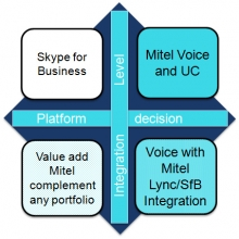 Mitel MiVoice MX-ONE a Microsoft Skype for Business