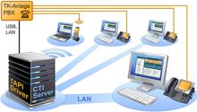 xtelsio CTI Server - Licence pro uživatele