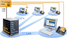 xtelsio CTI Server - Licence pro server